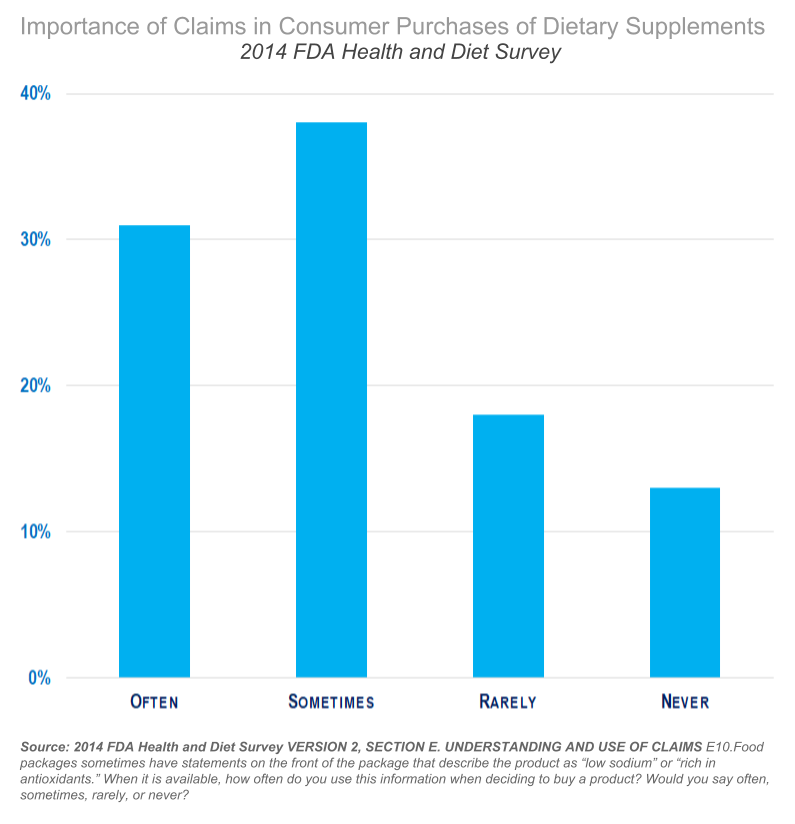 "Importance of Claims in Consumer Purchases of Dietary Supplements - Source: 2014 FDA Health and Diet Survey VERSION 2, SECTION E. UNDERSTANDING AND USE OF CLAIMS E10.Food packages sometimes have statements on the front of the package that describe the product as ""low sodium"" or ""rich in antioxidants."" When it is available, how often do you use this information when deciding to buy a product? Would you say often, sometimes, rarely, or never?"